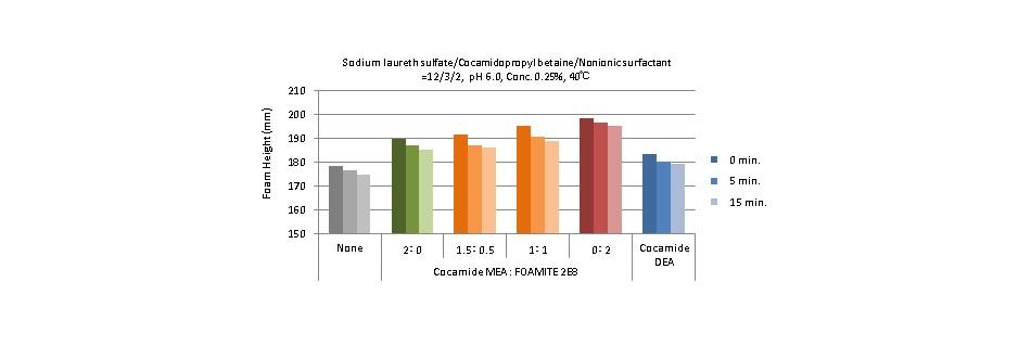 ココイルグルタミン酸TEA:ソイポン・アラノン(純分比)