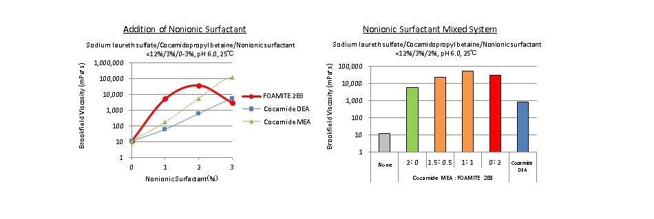 ビスコファインE2C配合量(%)